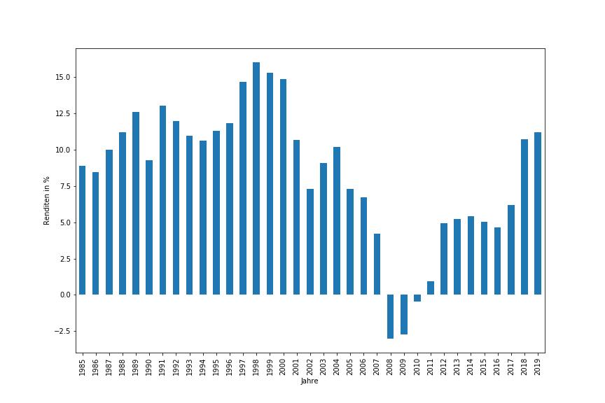 10-Jahresrendten des S&P 500 ab 1975