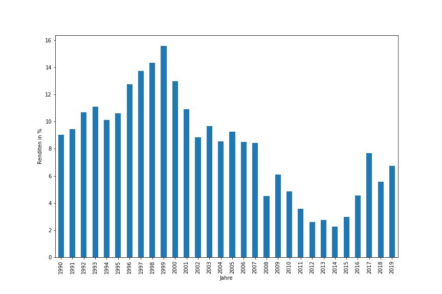 15-Jahresrendten des S&P 500 ab 1975