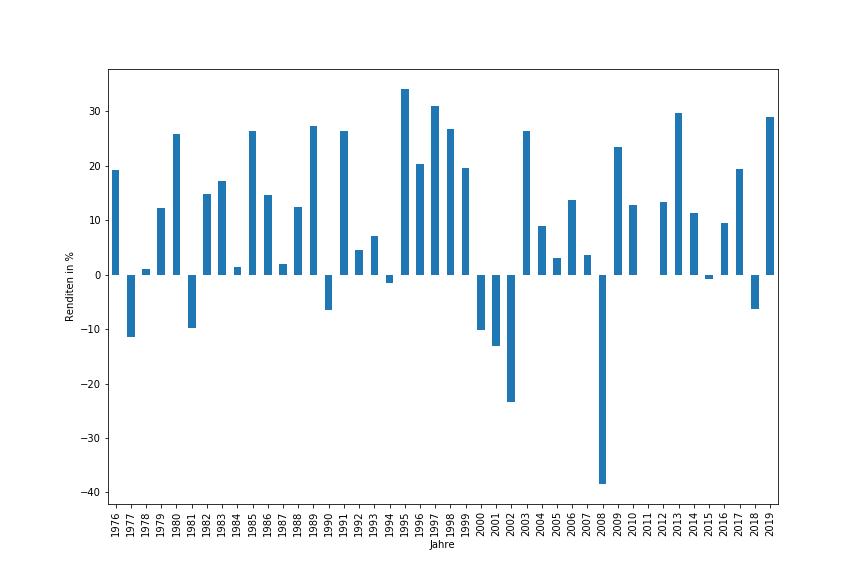 Jahresrendten des S&P 500 ab 1975