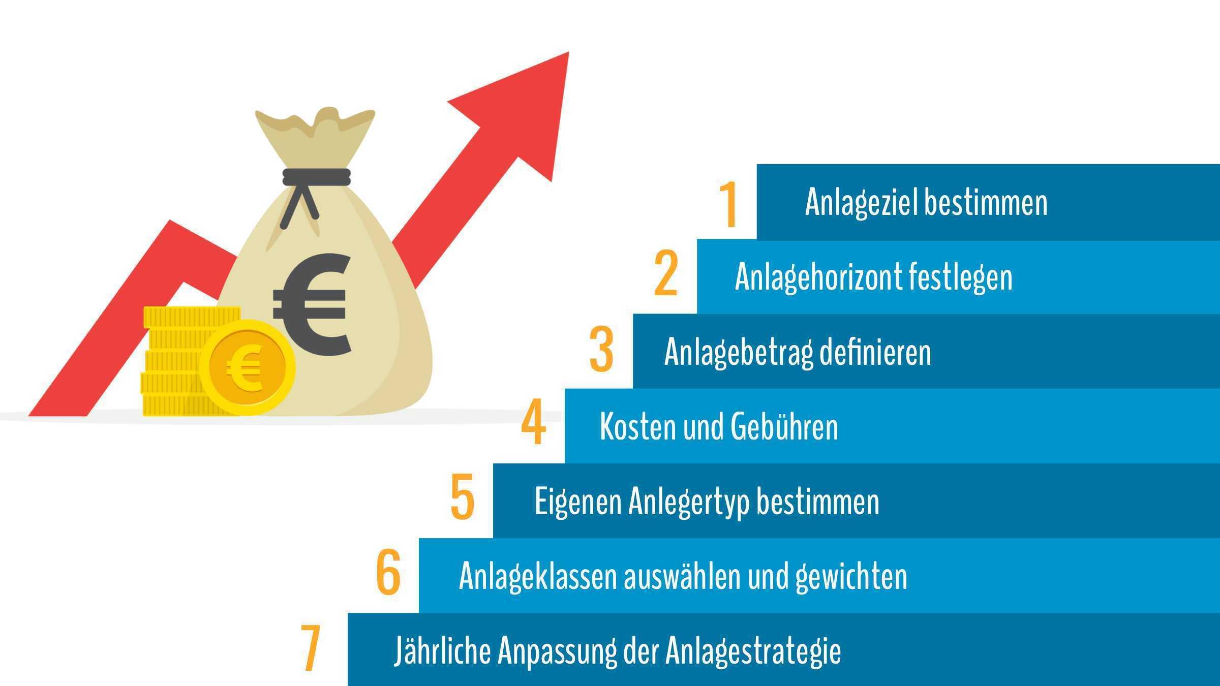 Geld richtig anlegen: Schritt-für-Schritt Anleitung
