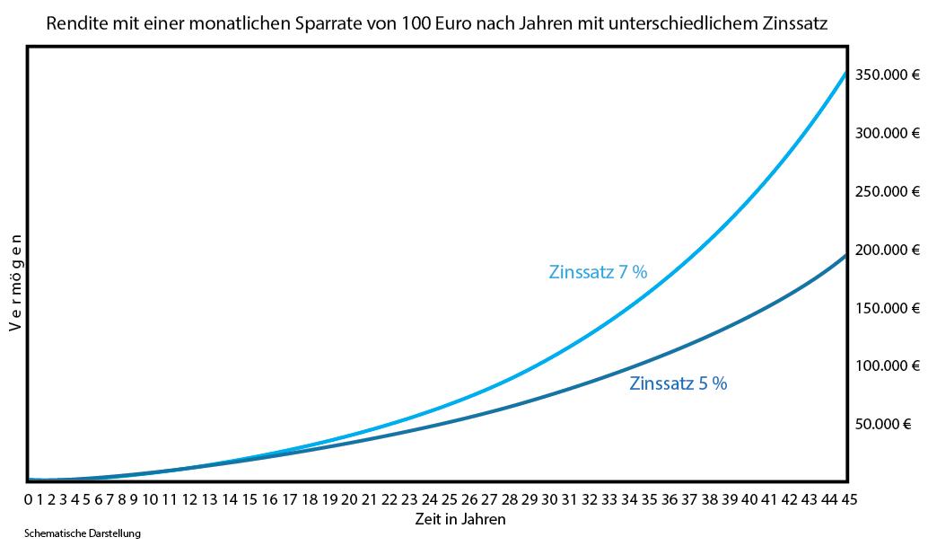Rendite mit monatlicher Sparrate von 100 Euro nach Jahren mit 5% und 7%