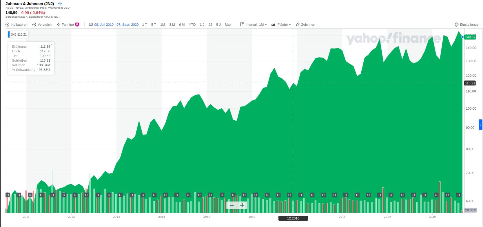 Historischer Chart Verlauf Johnsohn und Johnsohn 10 Jahre